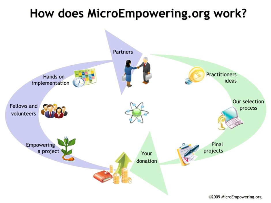 How does MicroEmpowering.org work?
